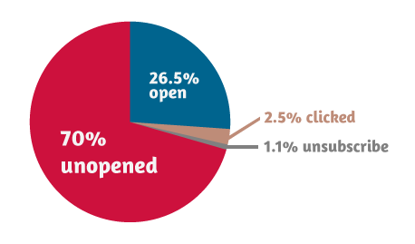 Piechart of open, clicks & unsubscribe: 26%, 2.5%, 1%