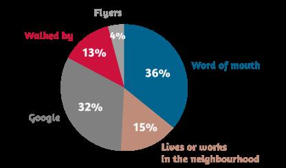 Pie charts of origin of customers, April 2013