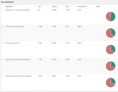 MailPoet top newsletter stats
