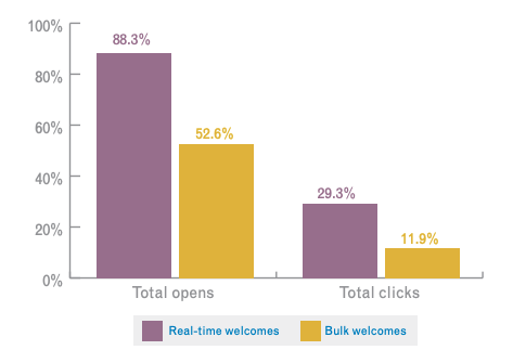 Graph showing the best time to send a welcome email