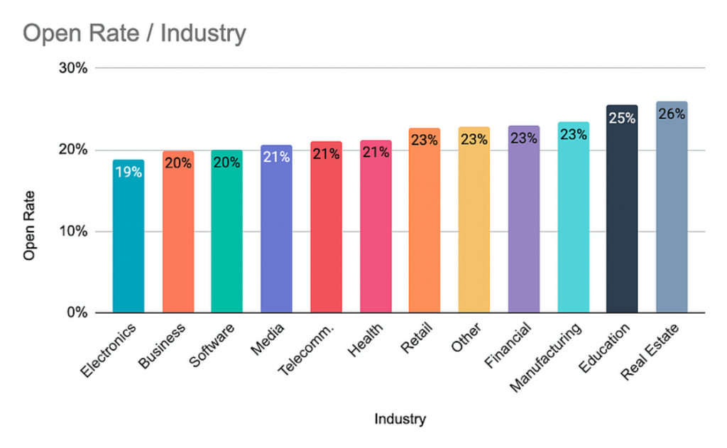 HubSpot's email open rate benchmarks by industry