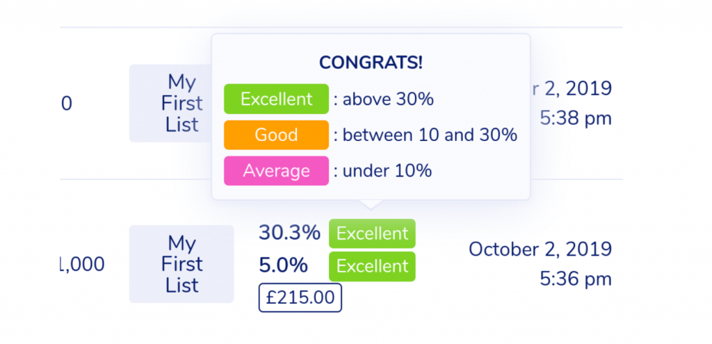 WooCommerce stats on MailPoet